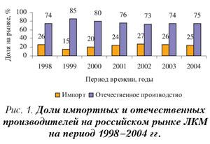 российский рынок лакокрасочных материалов прогноз