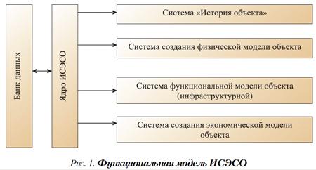 система эксплуатации строительного объекта